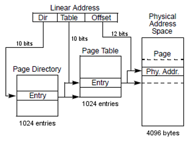 page table entry: