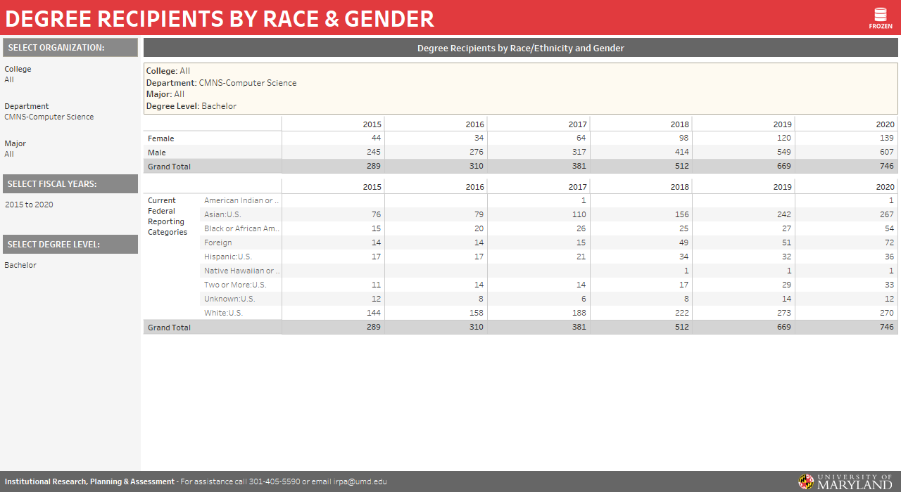 chart of Undergrad total enrollment by race and gender