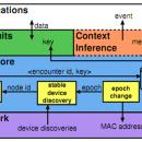 Descriptive image for EbN:  Encounter-based Networking