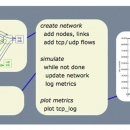 Descriptive image for tssnet: lightweight network simulation