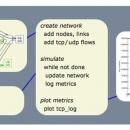 Descriptive image for tssnet: lightweight network simulation