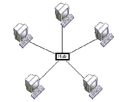 Tutorial On Networks